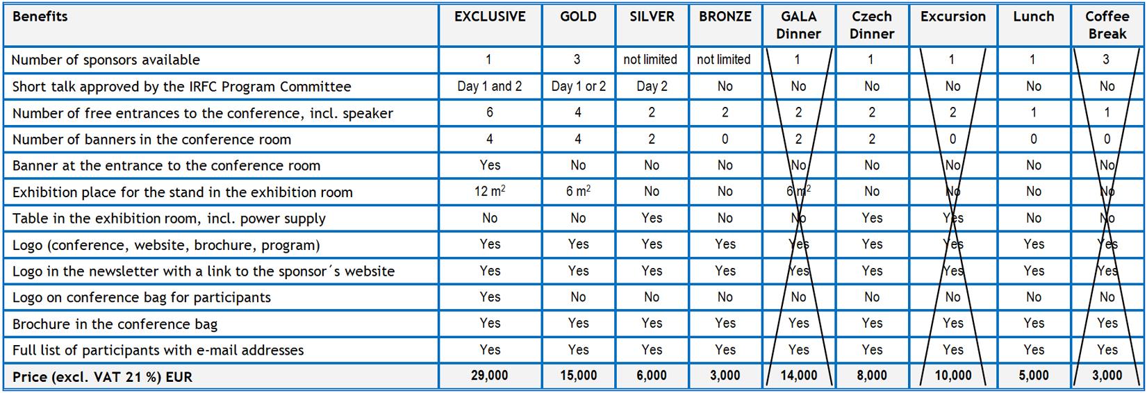 Sponsorship types comparison table